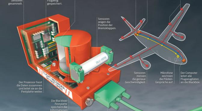 Umfrage zur Billigfluglinie Germanwings, Flug 9252: Was war die Ursache des Absturzes?
